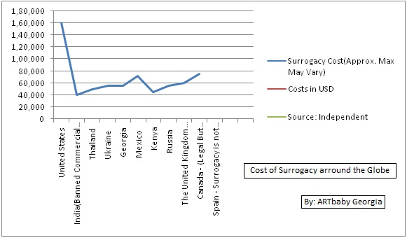 Cost of Surrogacy in Georgia, United States, U.k, etc. Surrogacy cost around the globe chart Source: Independent